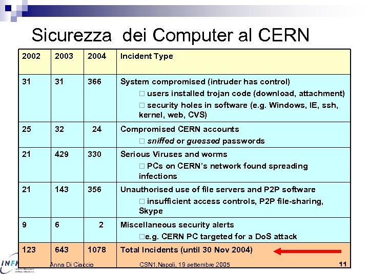 Sicurezza dei Computer al CERN 2002 2003 2004 Incident Type 31 31 366 System