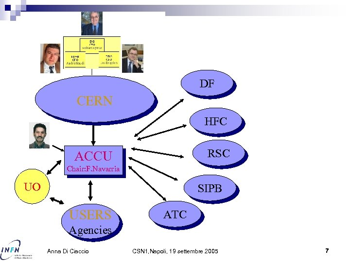 DF CERN HFC RSC ACCU Chair: F. Navarria UO SIPB USERS ATC Agencies Anna