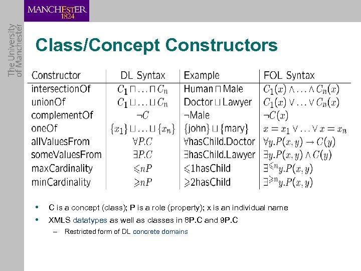 Class/Concept Constructors • • C is a concept (class); P is a role (property);