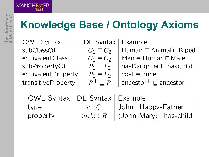 Knowledge Base / Ontology Axioms