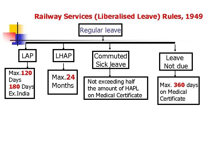 Railway Services (Liberalised Leave) Rules, 1949 Regular leave LAP Max. 120 Days 180 Days