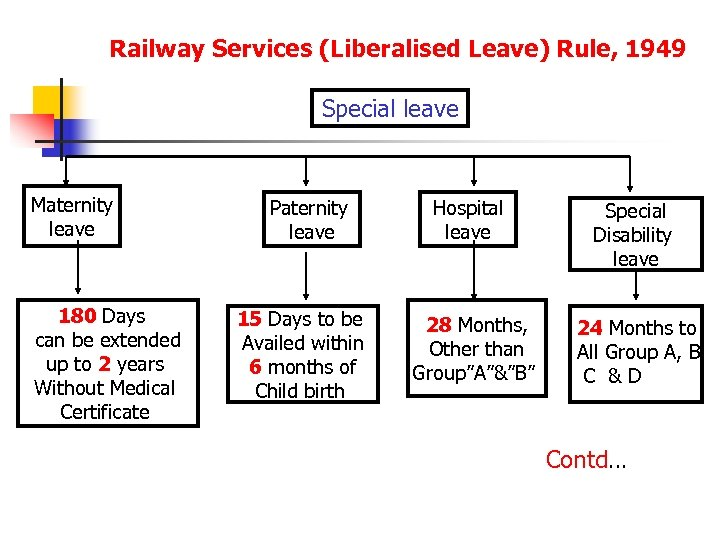 Railway Services (Liberalised Leave) Rule, 1949 Special leave Maternity leave 180 Days can be