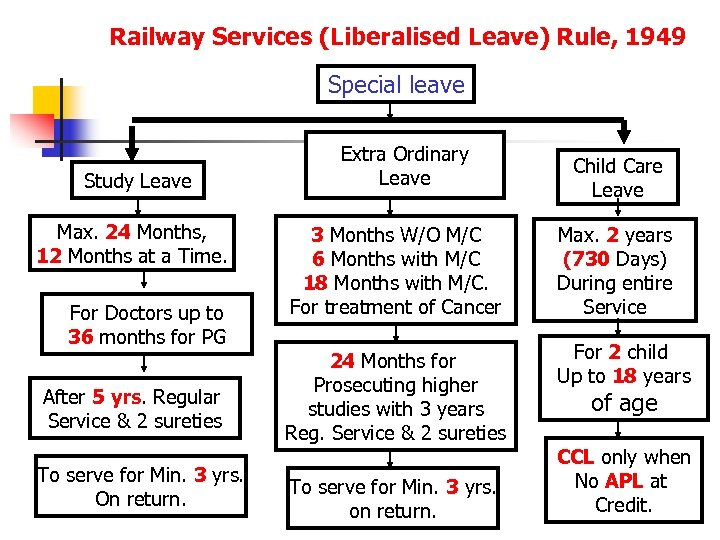 Railway Services (Liberalised Leave) Rule, 1949 Special leave Study Leave Max. 24 Months, 12