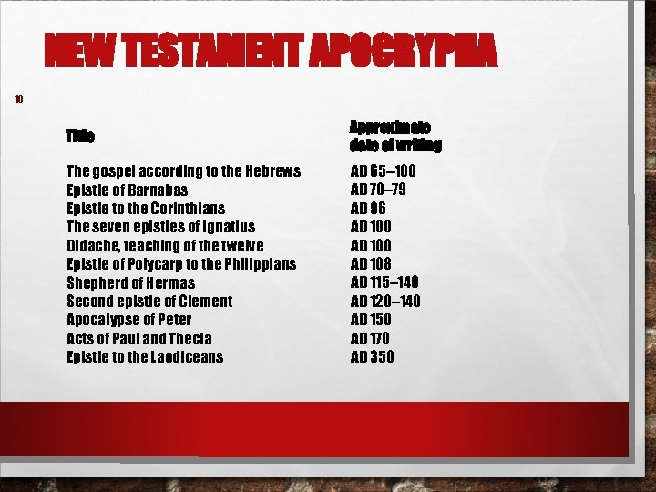 NEW TESTAMENT APOCRYPHA 10 Title Approximate date of writing The gospel according to the