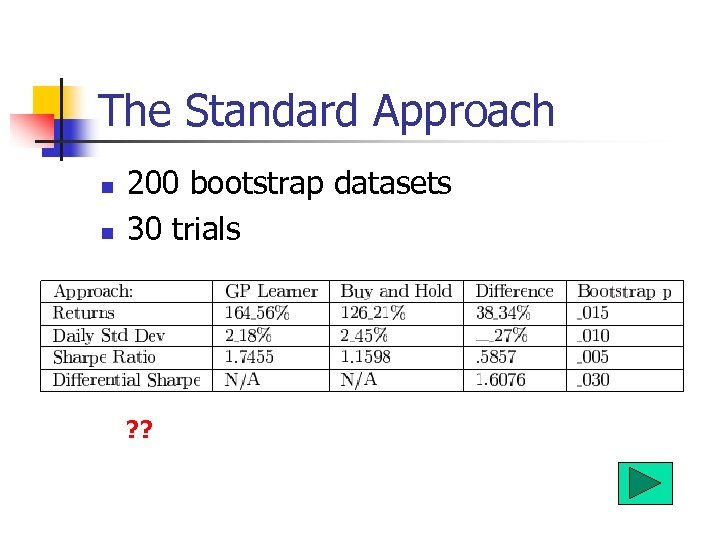 The Standard Approach n n 200 bootstrap datasets 30 trials ? ?