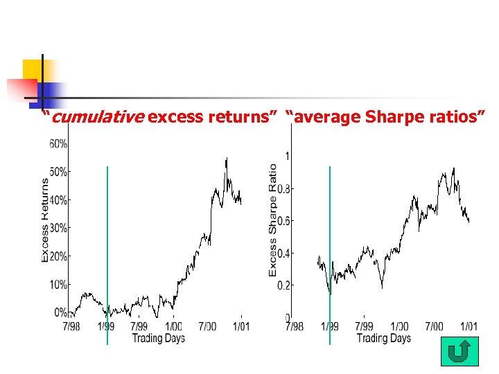 """""""cumulative excess returns"""" """"average Sharpe ratios"""""""