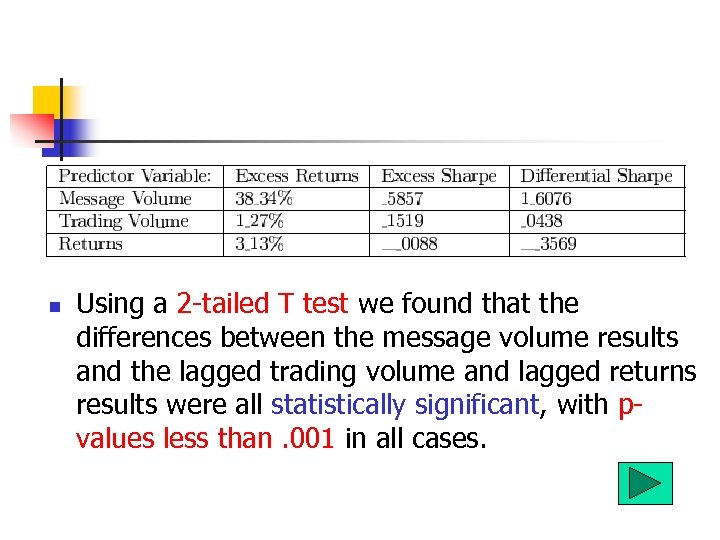 n Using a 2 -tailed T test we found that the differences between the