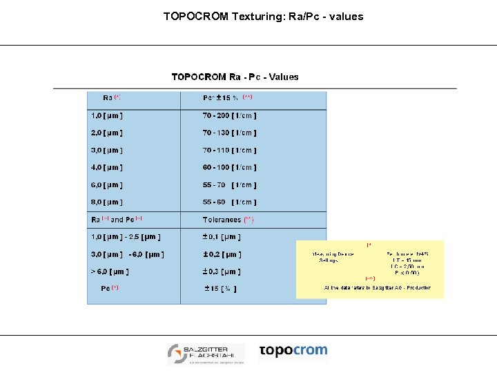 TOPOCROM Texturing: Ra/Pc - values