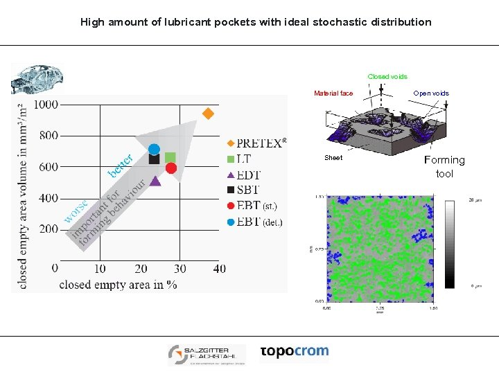 High amount of lubricant pockets with ideal stochastic distribution Closed voids Material face Sheet