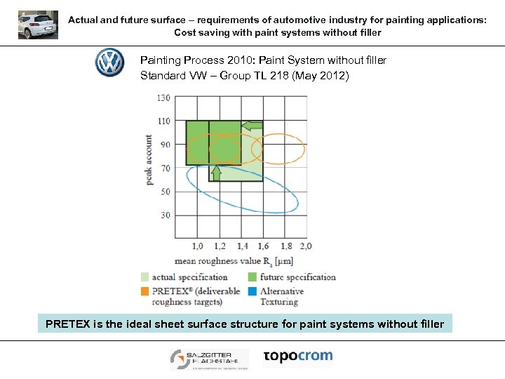 Actual and future surface – requirements of automotive industry for painting applications: Cost saving