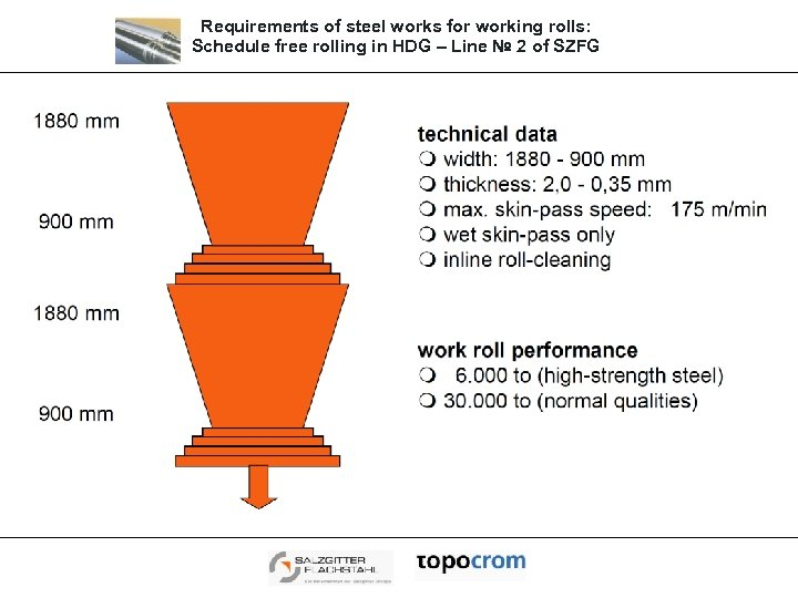 Requirements of steel works for working rolls: Schedule free rolling in HDG – Line