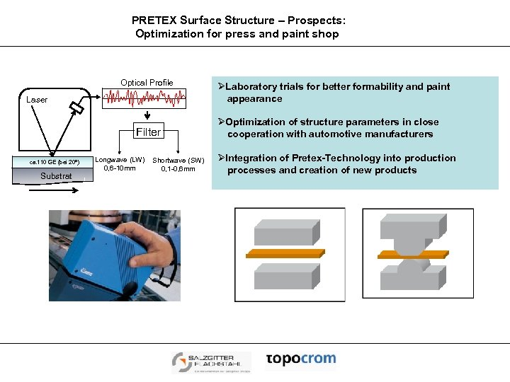 PRETEX Surface Structure – Prospects: Optimization for press and paint shop Optical Profile Laser