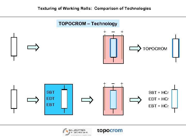 Texturing of Working Rolls: Comparison of Technologies TOPOCROM – Technology + + TOPOCROM +