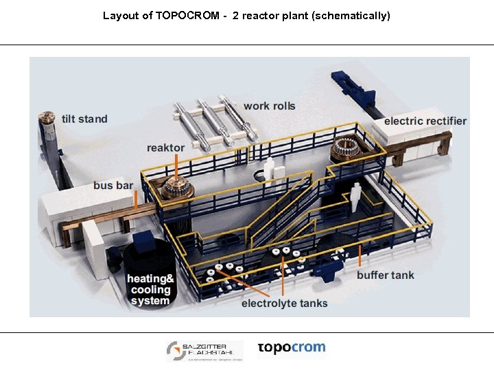 Layout of TOPOCROM - 2 reactor plant (schematically)