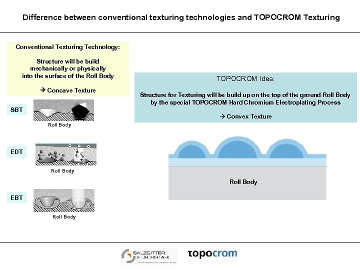 Difference between conventional texturing technologies and TOPOCROM Texturing Conventional Texturing Technology: Structure will be