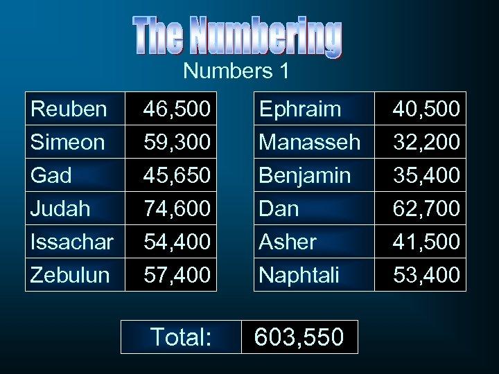 Numbers 1 Reuben Simeon Gad 46, 500 59, 300 45, 650 Ephraim Manasseh Benjamin