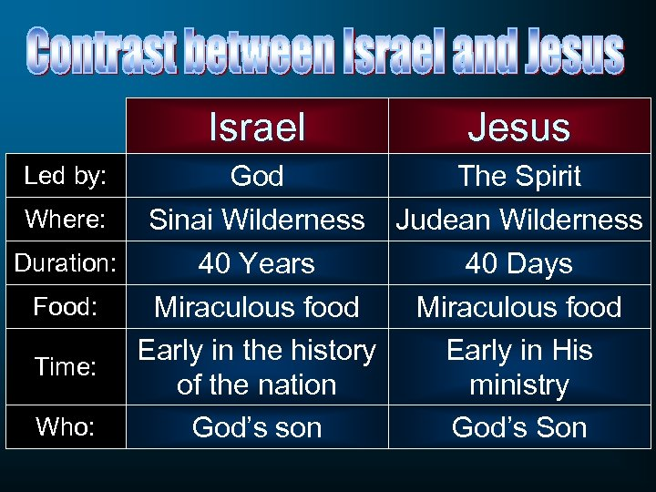 Israel Led by: Where: Duration: Food: Time: Who: Jesus God Sinai Wilderness The Spirit