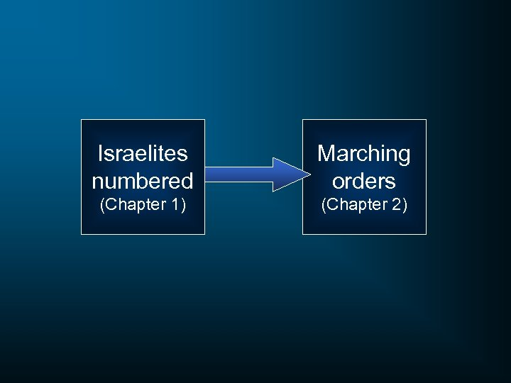 Israelites numbered Marching orders (Chapter 1) (Chapter 2)