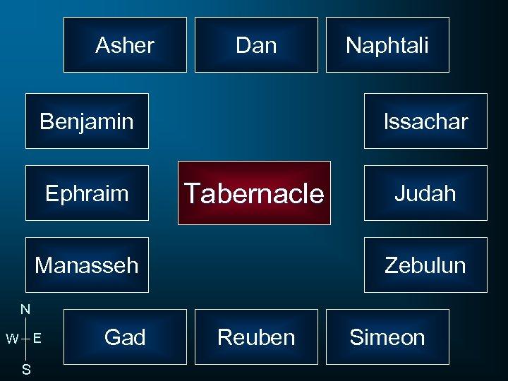 Asher Dan Benjamin Ephraim Naphtali Issachar Tabernacle Manasseh Judah Zebulun N W E S