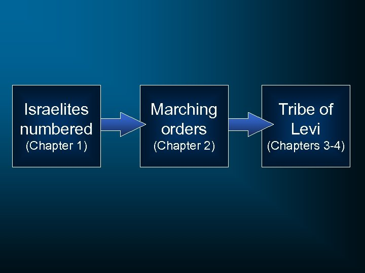 Israelites numbered Marching orders Tribe of Levi (Chapter 1) (Chapter 2) (Chapters 3 -4)