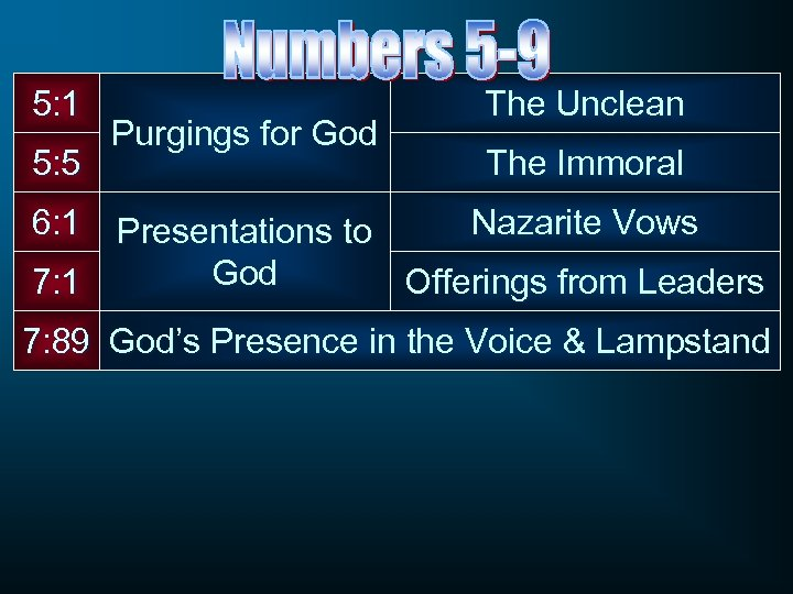 5: 1 5: 5 Purgings for God The Unclean The Immoral 6: 1 Presentations