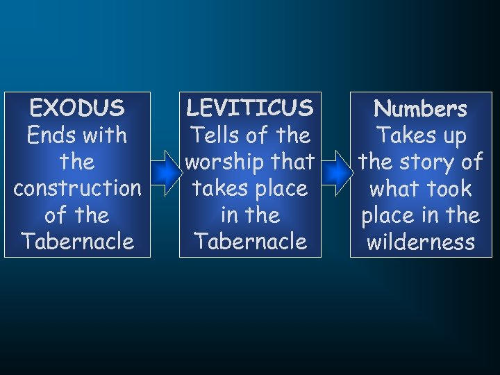EXODUS Ends with the construction of the Tabernacle LEVITICUS Tells of the worship that