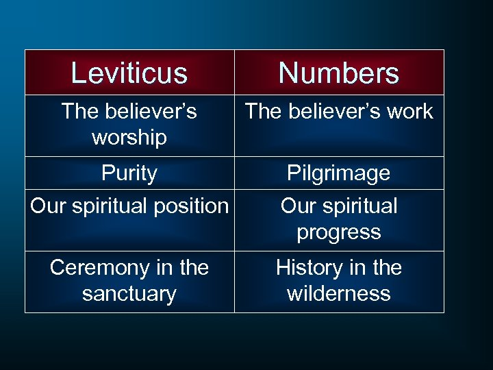 Leviticus Numbers The believer's worship The believer's work Purity Our spiritual position Pilgrimage Our