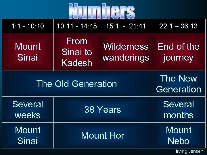 1: 1 - 10: 10 10: 11 - 14: 45 Mount Sinai From Sinai
