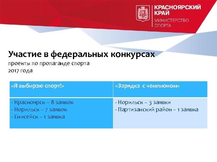 Участие в федеральных конкурсах проекты по пропаганде спорта 2017 года «Я выбираю спорт!» «Зарядка