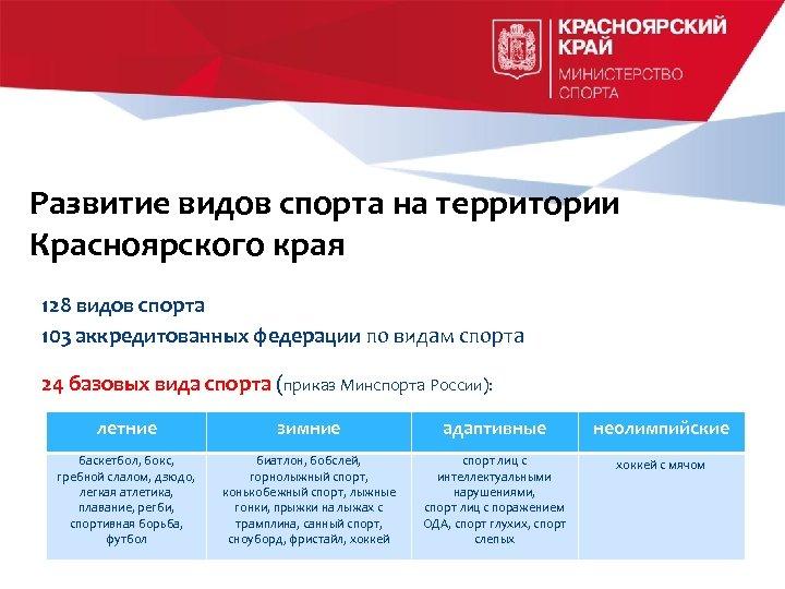 Развитие видов спорта на территории Красноярского края 128 видов спорта 103 аккредитованных федерации по