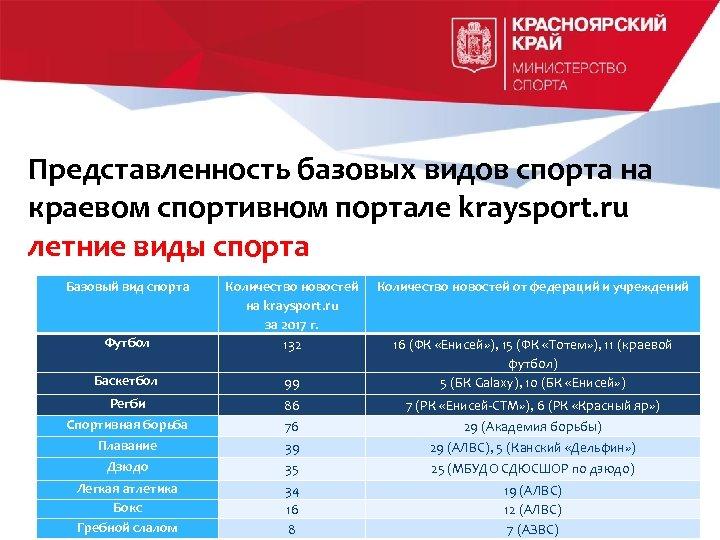 Представленность базовых видов спорта на краевом спортивном портале kraysport. ru летние виды спорта Базовый