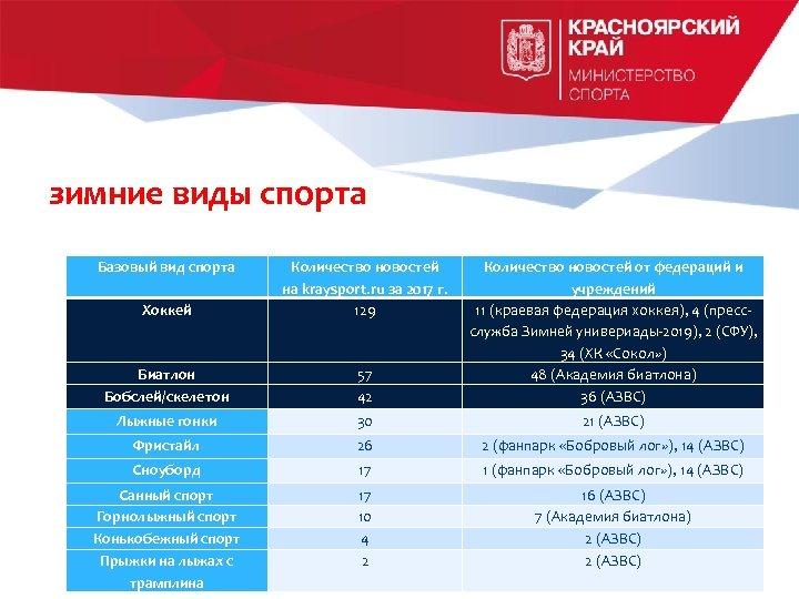 зимние виды спорта Базовый вид спорта Хоккей Количество новостей на kraysport. ru за 2017