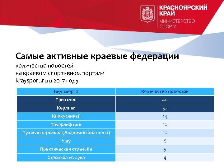 Самые активные краевые федерации количество новостей на краевом спортивном портале kraysport. ru в 2017