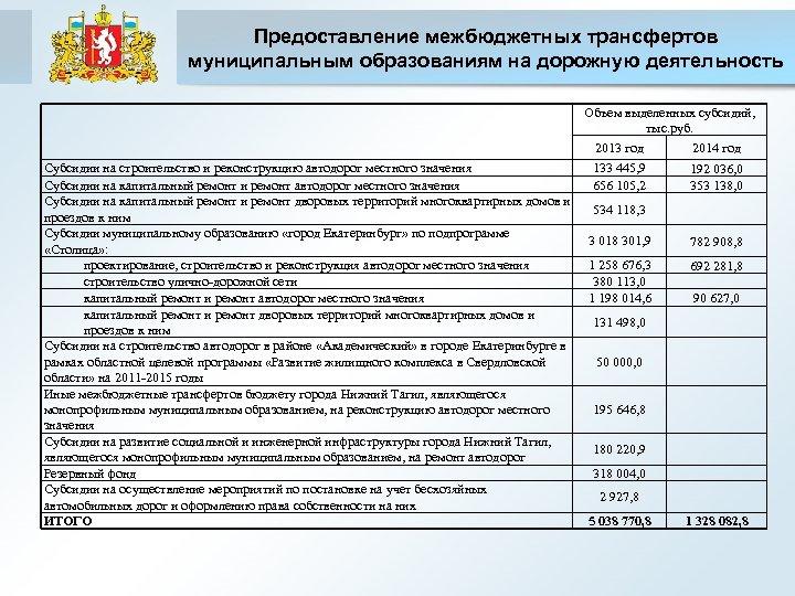 Предоставление межбюджетных трансфертов муниципальным образованиям на дорожную деятельность Объем выделенных субсидий, тыс. руб. 2013