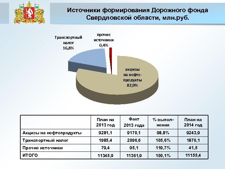Источники формирования Дорожного фонда Свердловской области, млн. руб. Транспортный налог 16, 8% прочие источники