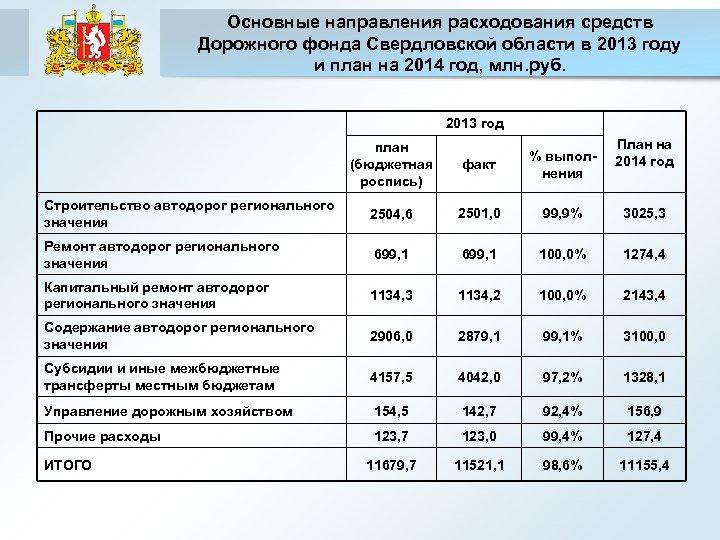Основные направления расходования средств Дорожного фонда Свердловской области в 2013 году и план на