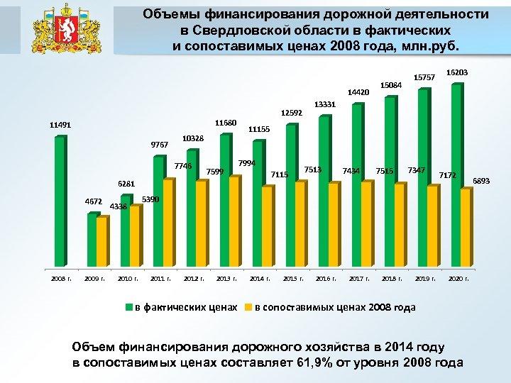 Объемы финансирования дорожной деятельности в Свердловской области в фактических и сопоставимых ценах 2008 года,
