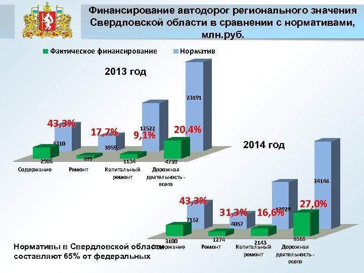 Финансирование автодорог регионального значения Свердловской области в сравнении с нормативами, млн. руб. Фактическое финансирование