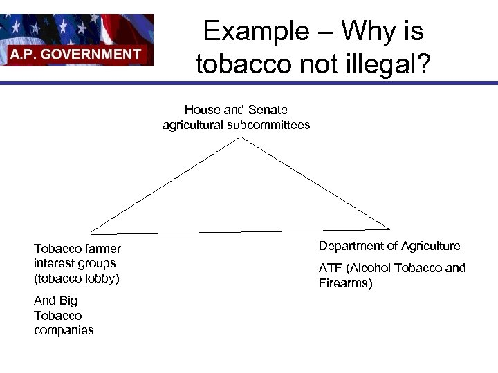 Example – Why is tobacco not illegal? House and Senate agricultural subcommittees Tobacco farmer