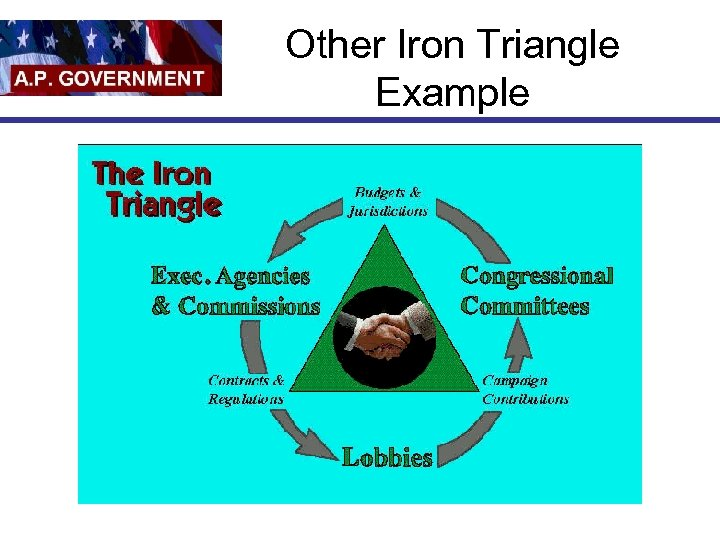Other Iron Triangle Example