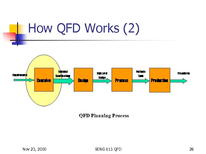 How QFD Works (2) Technical Specifications Requirements Conceive Design High Level Design Methods Tools
