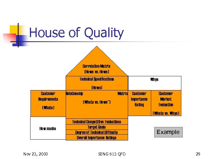 House of Quality Correlation Matrix (Hows vs. Hows) Technical Specifications Whys (Hows) Customer Requirements