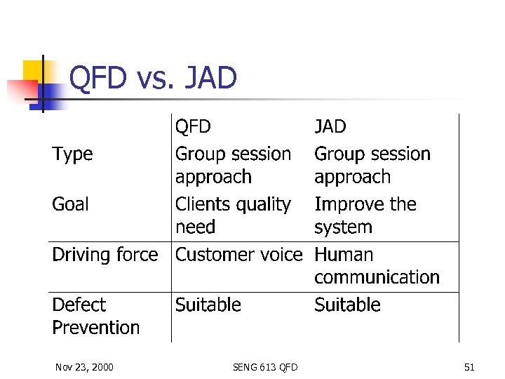 QFD vs. JAD Nov 23, 2000 SENG 613 QFD 51