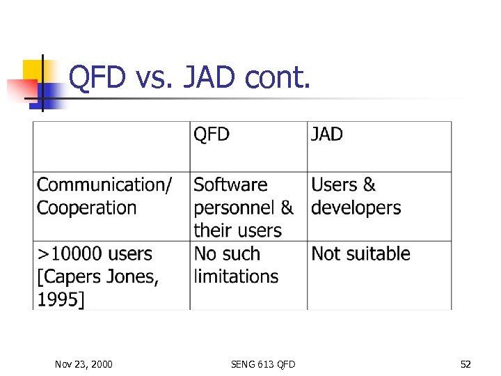 QFD vs. JAD cont. Nov 23, 2000 SENG 613 QFD 52