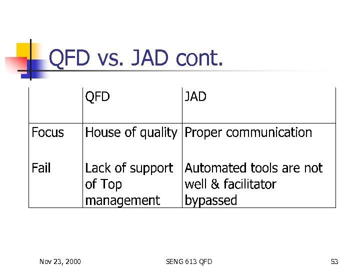 QFD vs. JAD cont. Nov 23, 2000 SENG 613 QFD 53