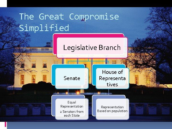 The Great Compromise Simplified Legislative Branch Senate House of Representa tives Equal Representation 2