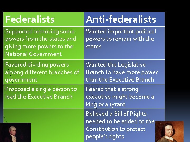 Federalists Anti-federalists Supported removing some powers from the states and giving more powers to