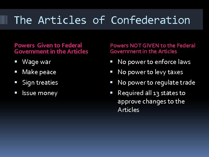 The Articles of Confederation Powers Given to Federal Government in the Articles Powers NOT