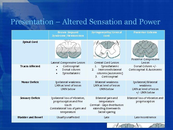 Presentation – Altered Sensation and Power Brown-Sequard Syndrome/Hemisection Syringomyelia/Central cord Posterior Column Spinal Cord