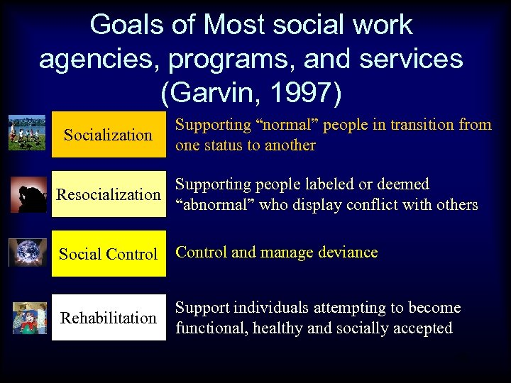 """Goals of Most social work agencies, programs, and services (Garvin, 1997) Socialization Supporting """"normal"""""""